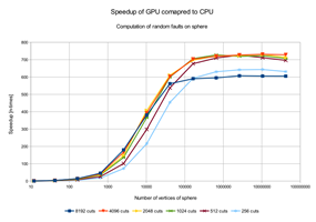 Results of the experiment - speedup of GPU algorithm over the CPU.