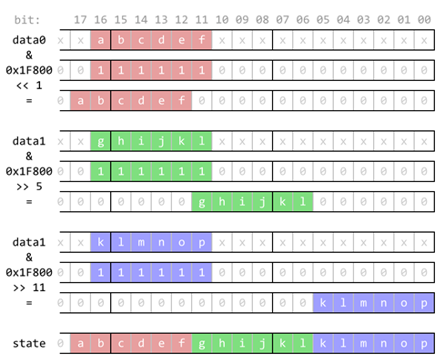 Visualization of encoding of 6×3 block of data to single 18-bit number.