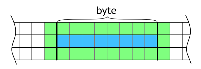 Evaluation of a byte of data (blue area) needs cells from neighboring bytes (green area).