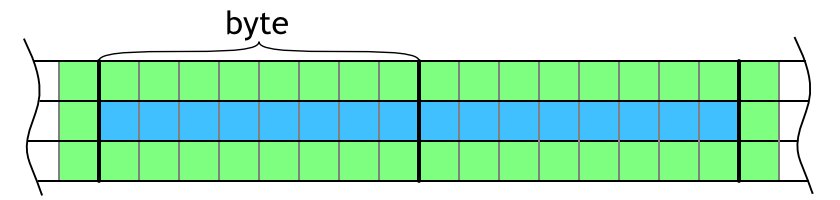Visualization of overlapping neighboring cells on the left and right. Blue area shows evaluated cells and green area highlights neighbors that are necessary for evaluation.